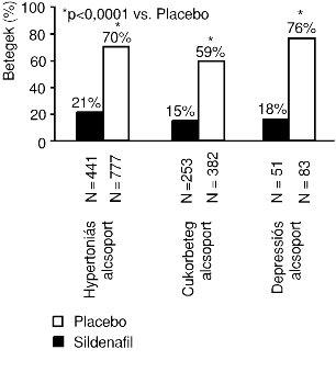 erekció és nitroglicerin