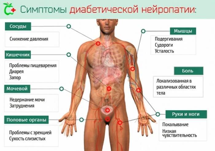 Az xp prosztatagyulladás fáj a fájdalom miatt a perineumban, és az erekció eltűnik