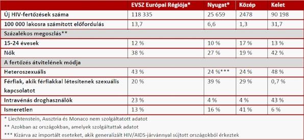 felállítás hiv-vel)